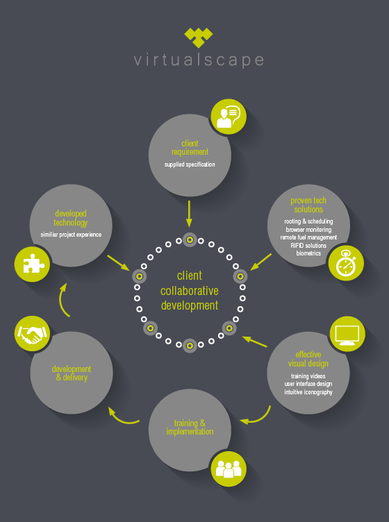 Infographic about Collaborative Development